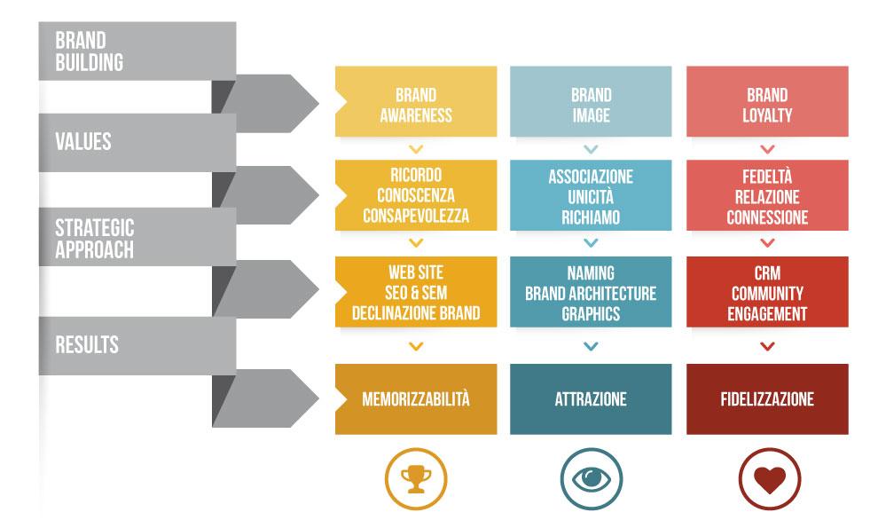 FRI-brand-approach